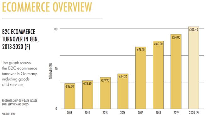 Online verkoop cijfers in Duitsland