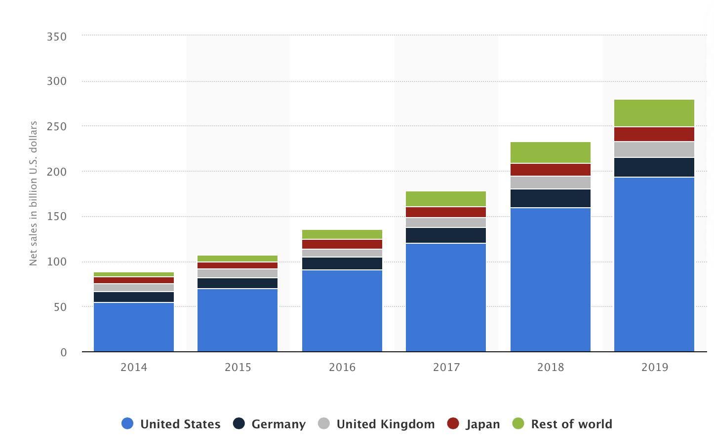 marktaandeel amazon wereld