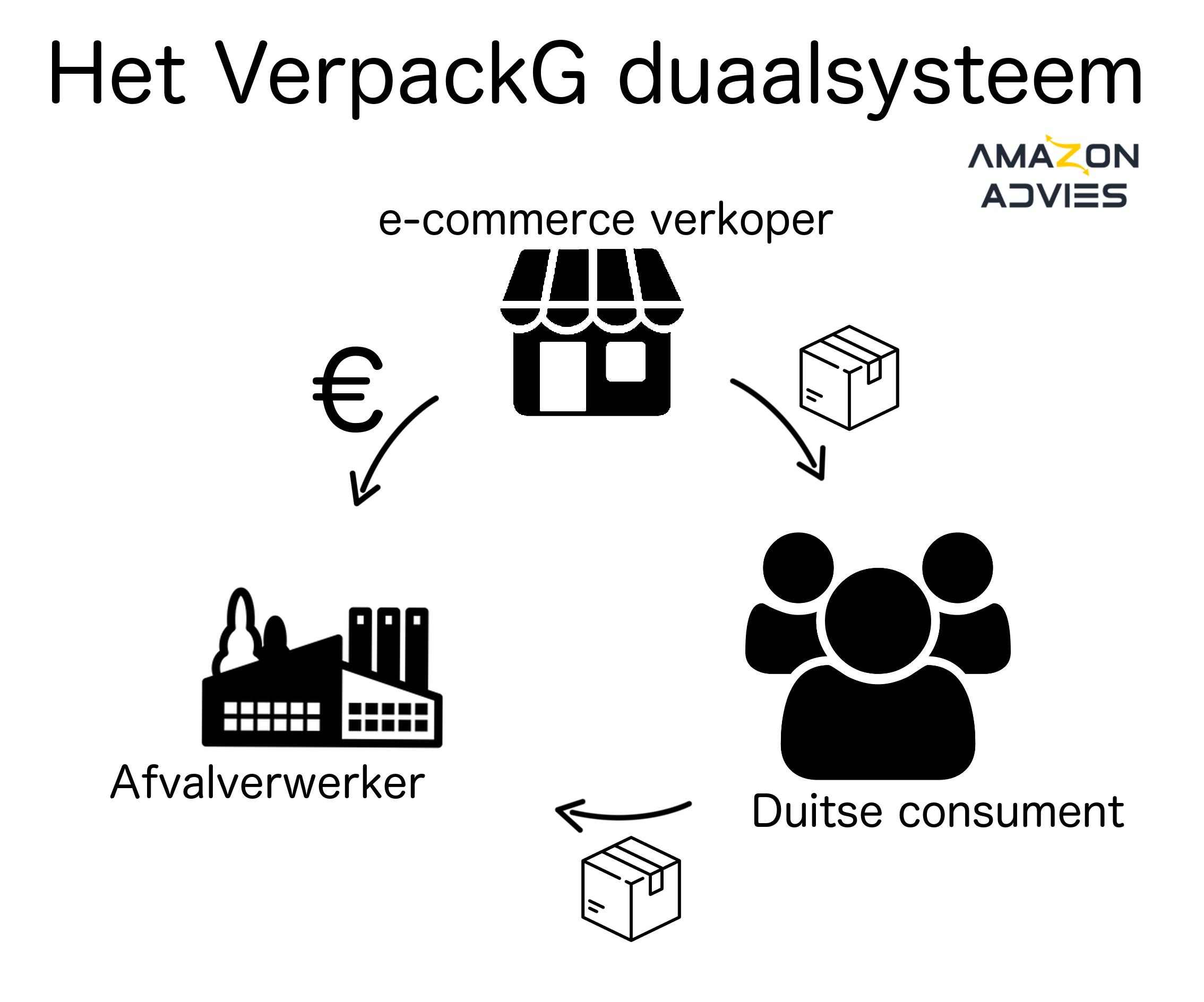 VerpackG wetgeving duaal systeem