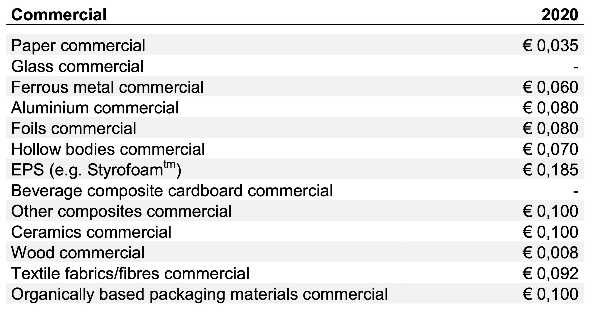 Verwerkingskosten VerpackG verpakkingsbelasting